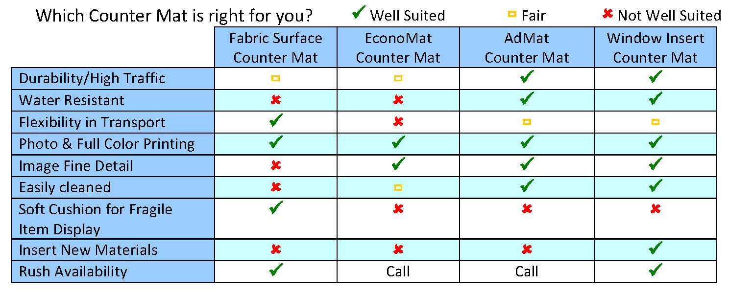 Custom Counter Mat Comparison Chart